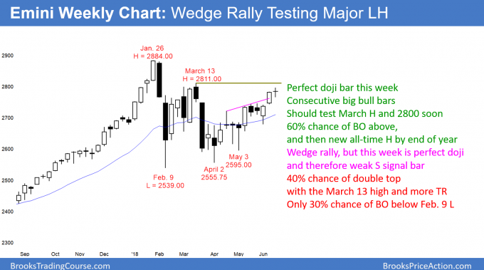 Emini weekly chart wedge rally and double top lower high major trend reversal