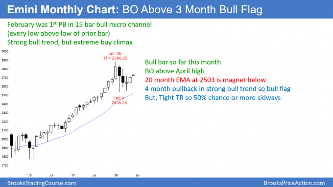 Monthly Emini candle stick chart has 4 bar bull flag