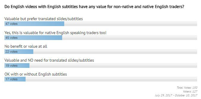 Value of English Videos with English subtitles