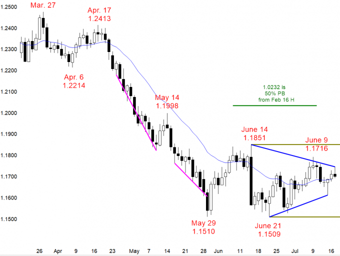 EURUSD Forex Triangle after parabolic wedge sell climaxes