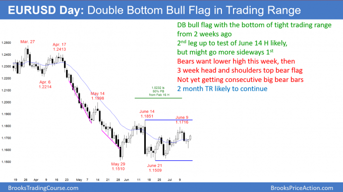 EURUSD Forex double bottom bull flag and head and shoulders top bear flag