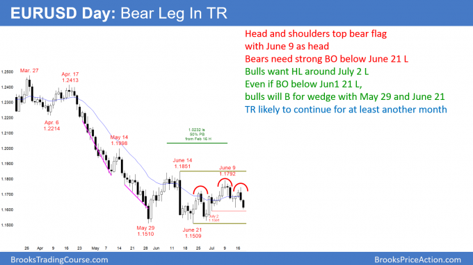 EURUSD Forex head and shoulders top bear flag is probably just bear leg in trading range