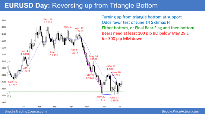 EURUSD Forex market reversing up from Triangle Bottom to test sell climax high