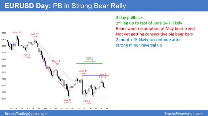 EURUSD Forex pullback in bear rally