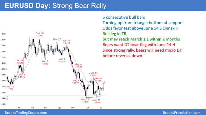 EURUSD Forex strong bear rally