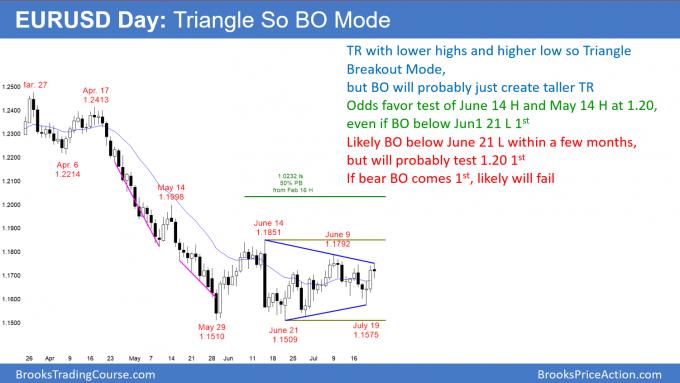 EURUSD Forex triangle so breakout mode