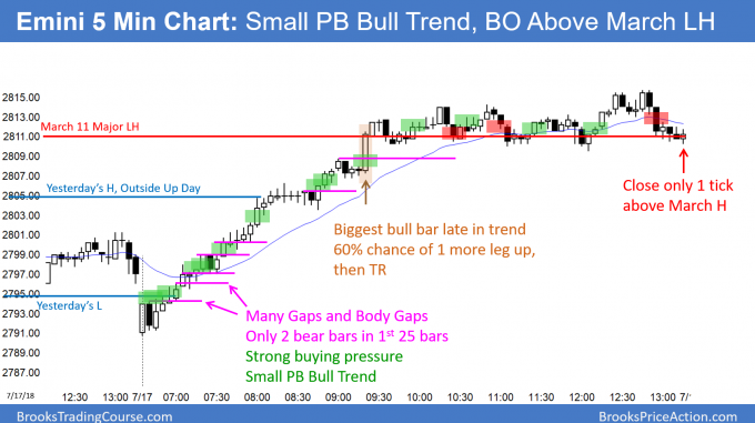 Emini Small Pullback Bull Trend and close above March 13 major lower high