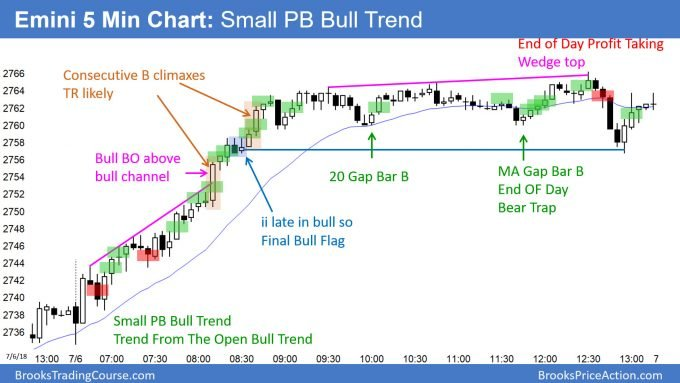 Emini breakout above head and shoulders bottom and small pullback bull trend