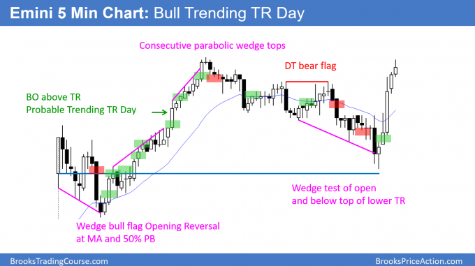 Emini bull trending trading range day ahead of FOMC meeting