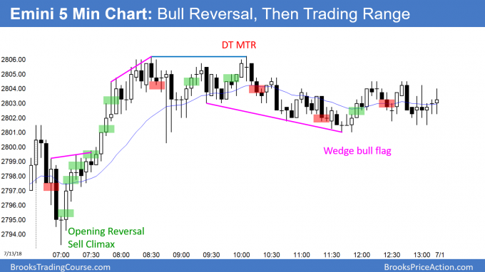 Emini close above 2800 after sell climax and opening reversal up