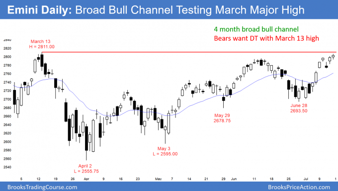 Emini daily candle stick chart in 4 month broad bull channel and now possible double top with March high