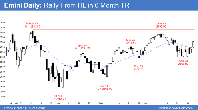 Emini daily candlestick chart rallying from higher low in 6 month trading range
