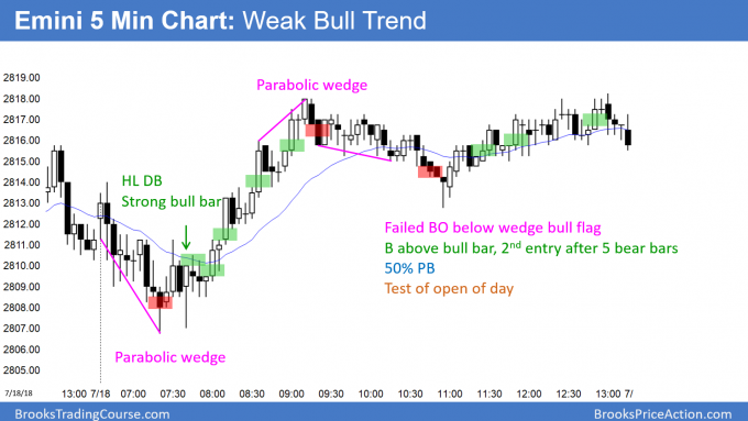 Emini follow-through buying after breakout above March major lower high