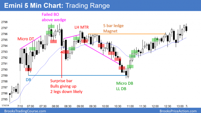 Emini gap up and bear reversal day and bull reversal day after bear surprise bar.png