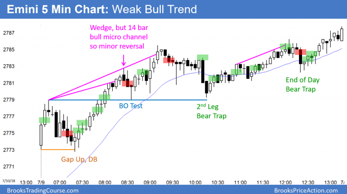 Emini gap up and bull trend day for test 2800 big round number and March high