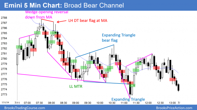 Emini island top and broad bear channel