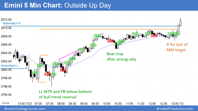 Emini lower low major trend reversal and outside up day