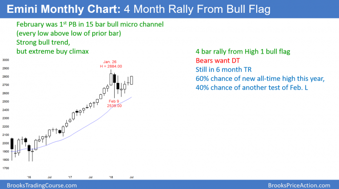 Emini monthly candle stick chart 4 month rally from High 1 bull flag