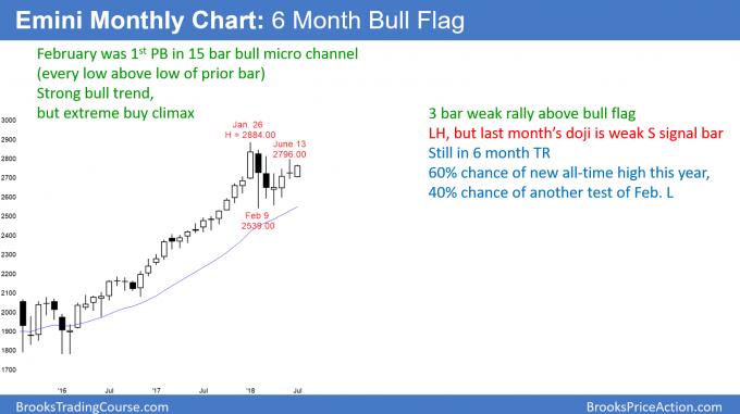 Emini monthly chart 6 month bull flag