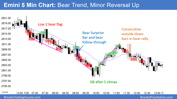 Emini sell climax and strong minor reversal up