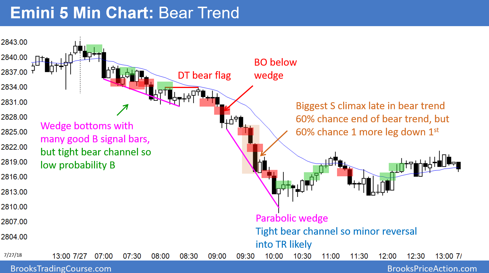 Emini minor reversal down to below 2800 and the March