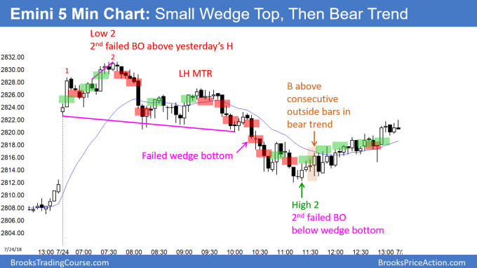 Emini small wedge top and then bear trend