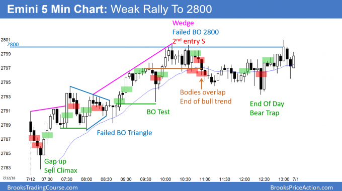 Emini tests of 2800 Big Round Number
