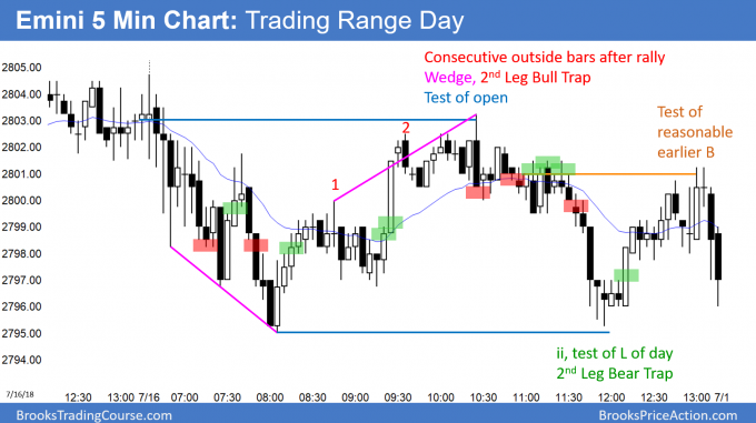 Emini trading range day and limit order market at 2800 and March major lower high