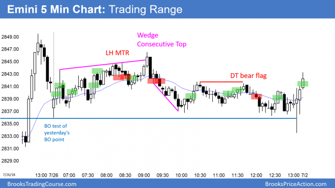 Emini trading range day pullback from yesterday's bull breakout