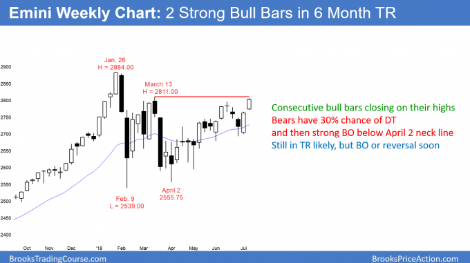 Emini weekly candle stick chart testing March 13 major lower high above 2800