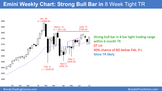 Emini weekly candlestick chart has bull trend bar in tight trading range
