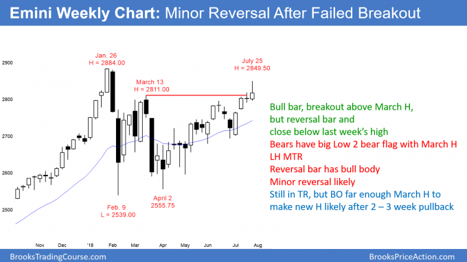 Emini weekly chart has minor reversal after breakout above March high and 2800