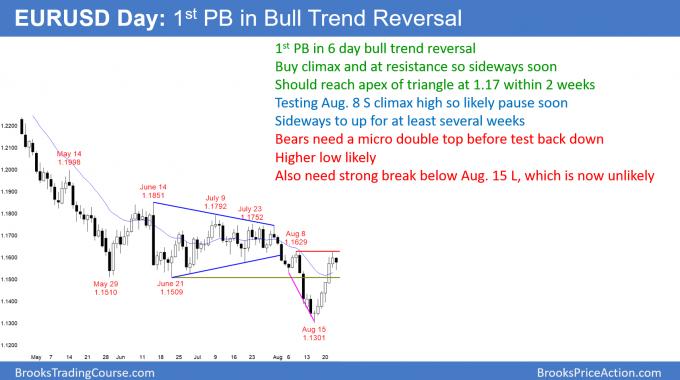 EURUSD Forex 1st pullback after bull trend reversal