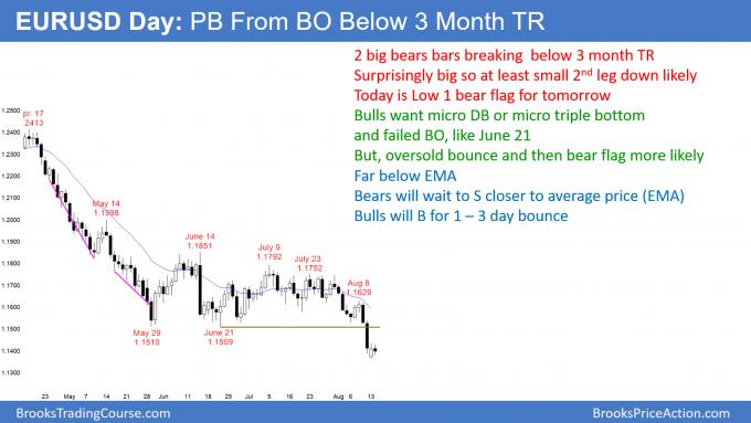 EURUSD Forex Low 1 bear flag after breakout below Final Bear Flag