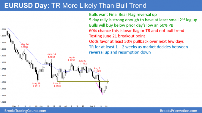 EURUSD Forex bear rally and trading range more likely than bull trend
