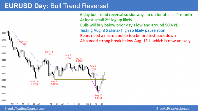 EURUSD Forex bull trend reversal after Final Bear Flag