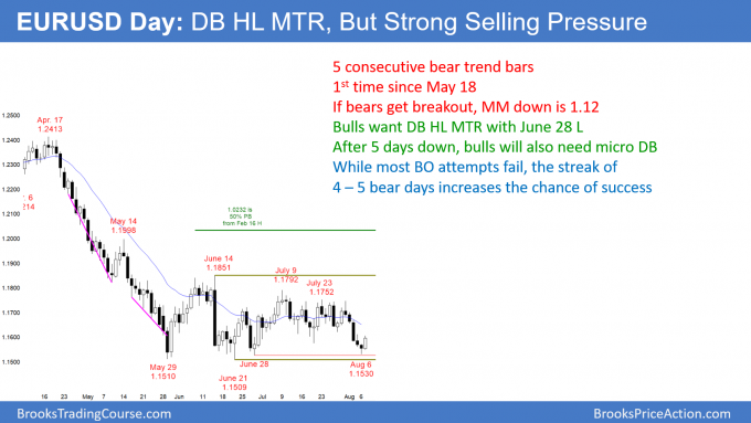 EURUSD Forex double bottom higher low major trend reversal, but strong selling pressure