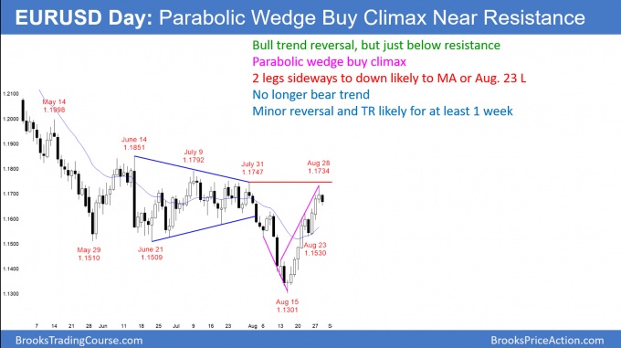 EURUSD Forex parabolic wedge buy climax at resistance