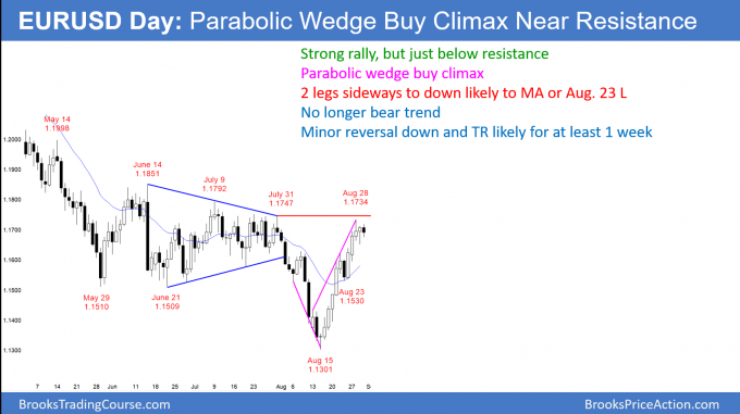 EURUSD Forex parabolic wedge buy climax just below resistance