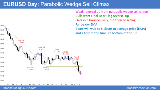 EURUSD Forex parabolic wedge sell climax and minor trend reversal