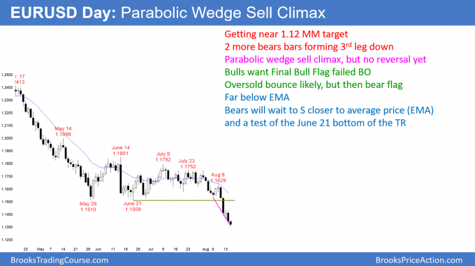 EURUSD Forex parabolic wedge sell climax but room to 1.12 measured move target