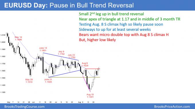 EURUSD Forex pause in bull trend reversal