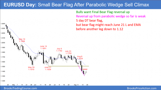 EURUSD Forex small bear flag after parabolic wedge sell climax