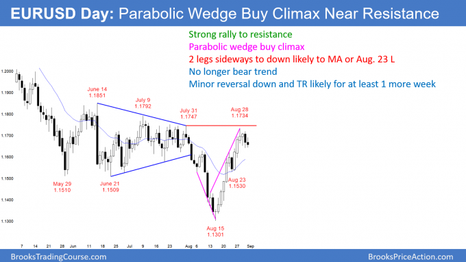 EURUSD Forex trading range after parabolic wedge buy climax