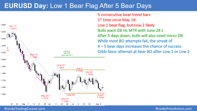 EURUSD Low 1 bear flag after selling pressure