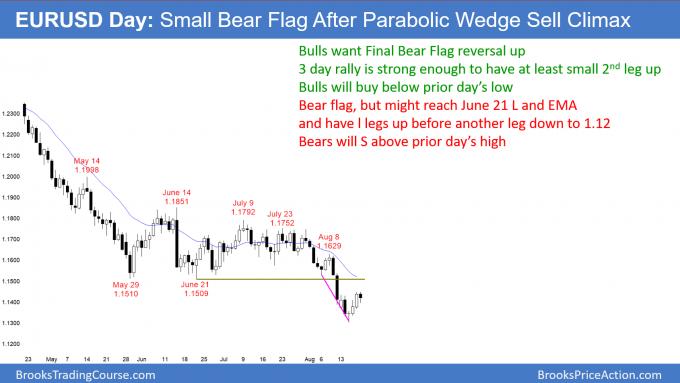 EURUSD daily Forex breakout test after Final Bear Flag