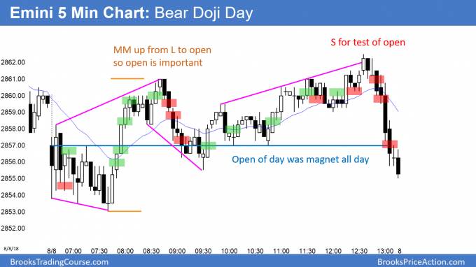 Emini bear doji day after 60 minute parabolic wedge top