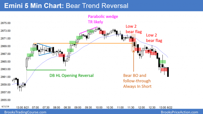 Emini bear trend reversal day after failed trending trading range day