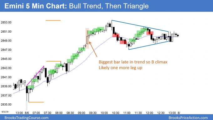 Emini bull trend and then triangle