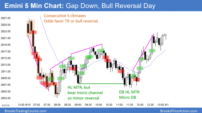 Emini conscutive sell climaxes led to bull trend reversal